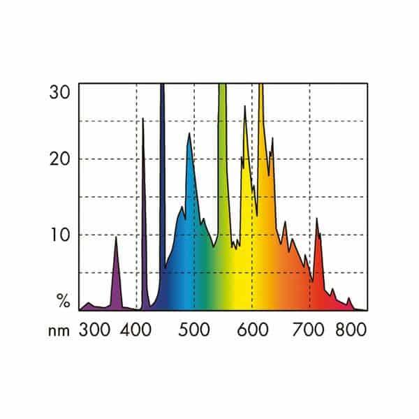 נורת T5 אור שמש לצמחיה JBL איור