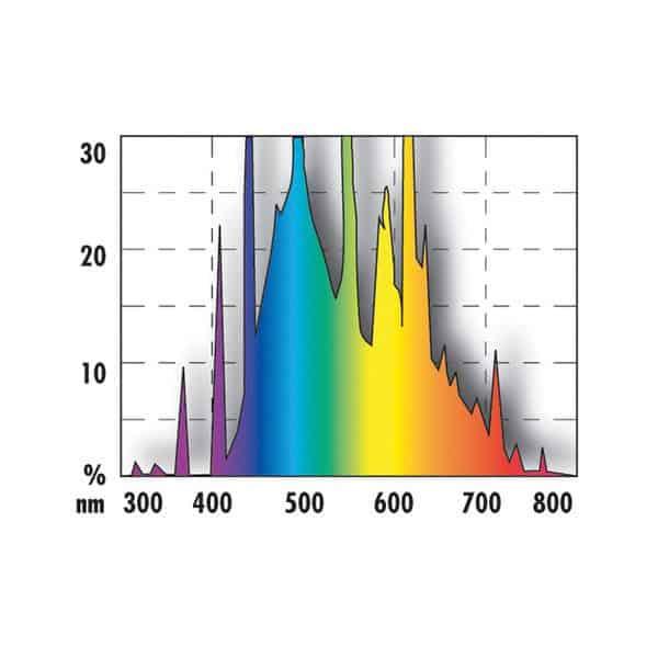 נורת T5 אור שמש לצמחיה ולדגים JBL איור